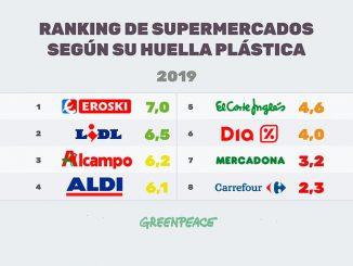 Plásticos supermercados