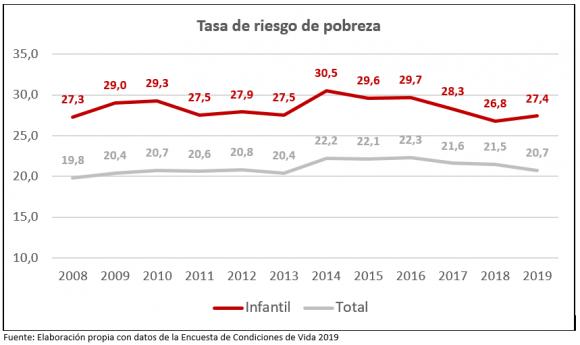 riesgo de pobreza España