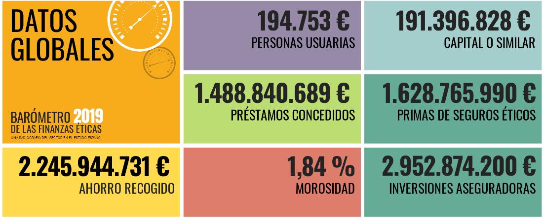 Finanzas éticas España