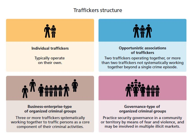 Estructura de las organizaciones de trata de personas