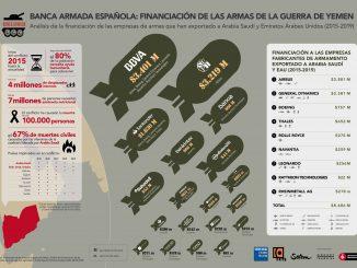 Infografia-informe-Banca-Armada-Yemen